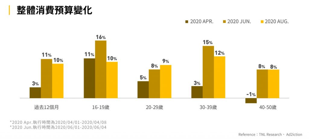圖六:整體消費預算變化