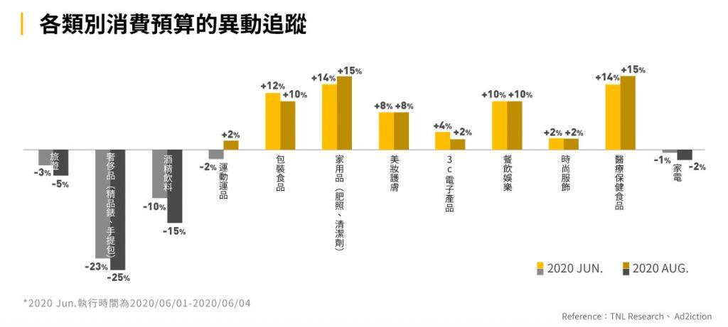 圖七:各類別消費預算的異動追蹤
