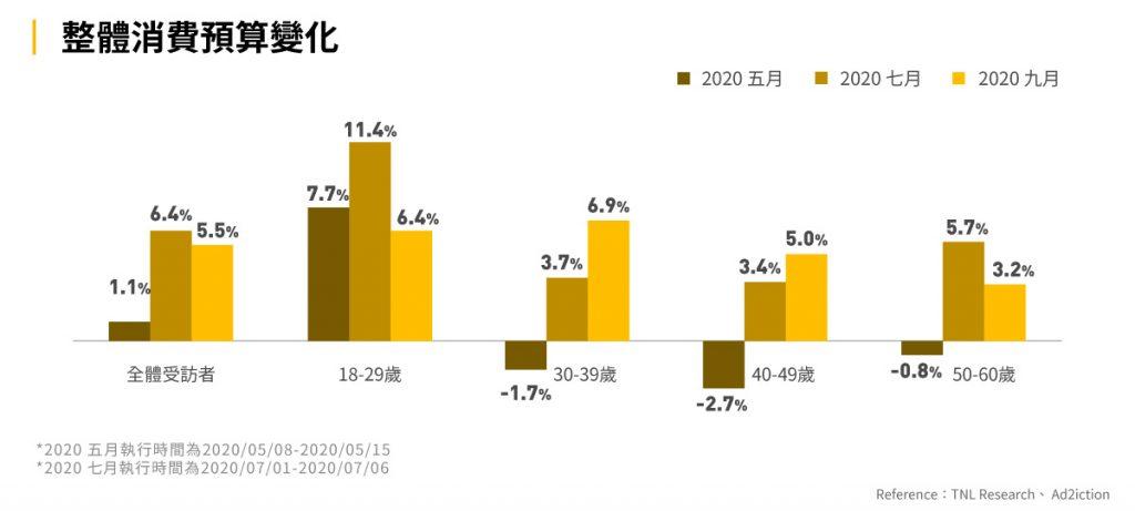 圖六:消費預算變化