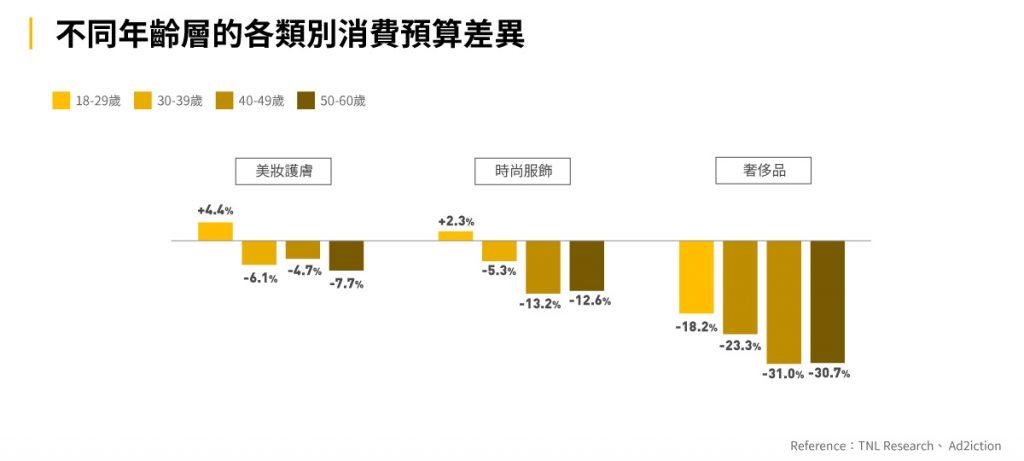 圖八:不同年齡層的各類別消費預算差異