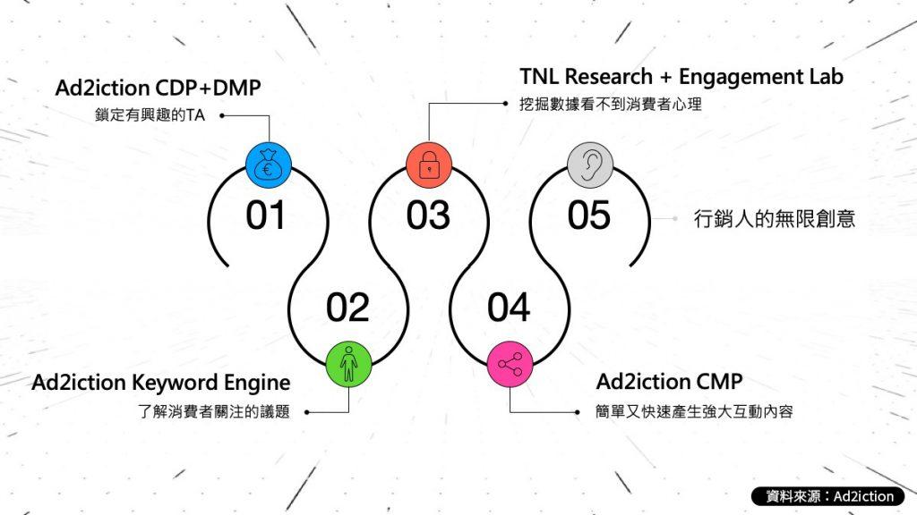 艾迪英特推出全新技術產品:Ad2iction Experience Studio